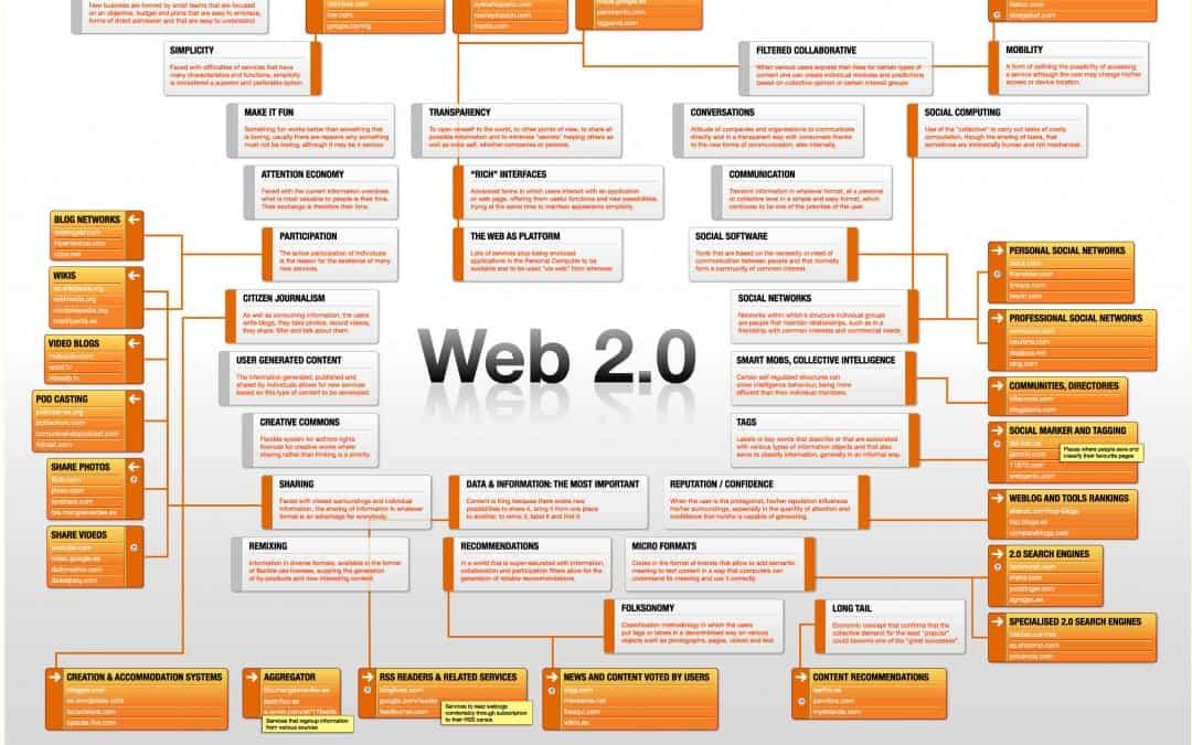 ¿Que es WEB 2.0?