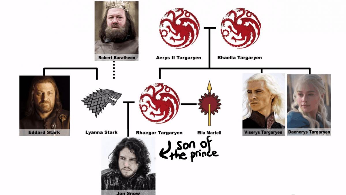Jon Snow.. la teoria de los Fans - Fmoreno Blog