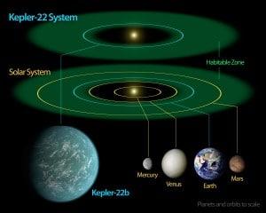 Kepler-22b_System_Diagram