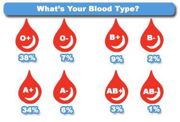 Características de la sangre AB negativo